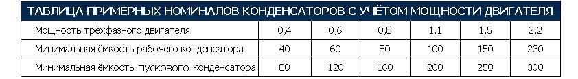 Таблица зависимости номиналов конденсаторов от мощности
