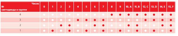 Таблица индикации ошибок
