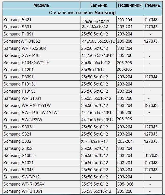 Таблица соответствия подшипников и сальников для разных моделей