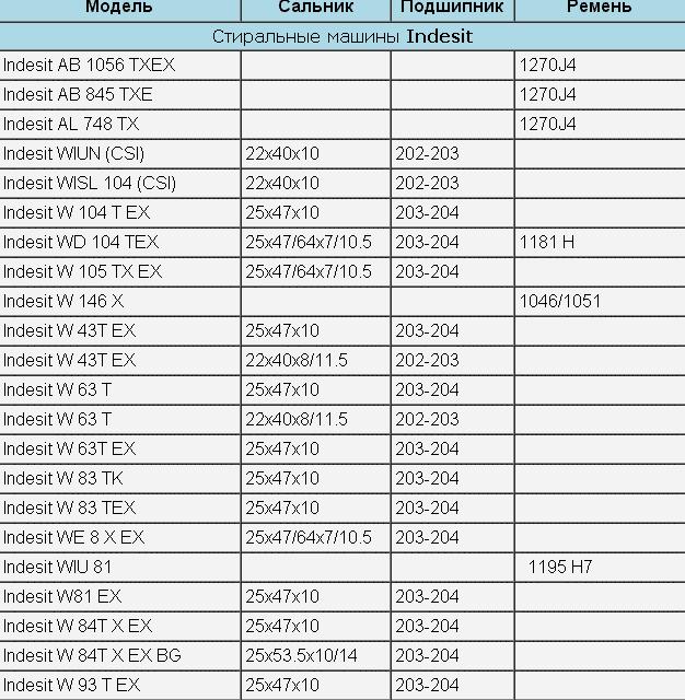 Таблица размеров деталей СМА Индезит