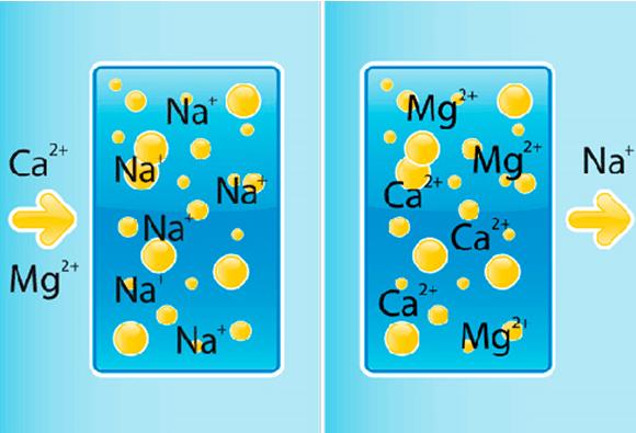 Схема действия соли на воду