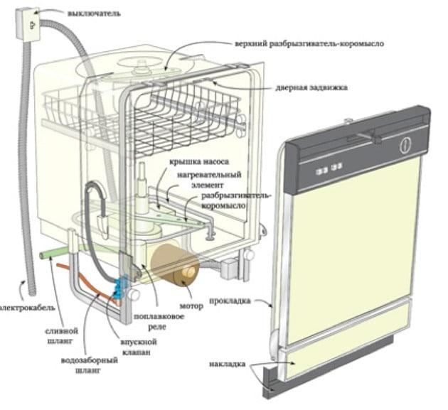Основные узлы посудомоечной машины