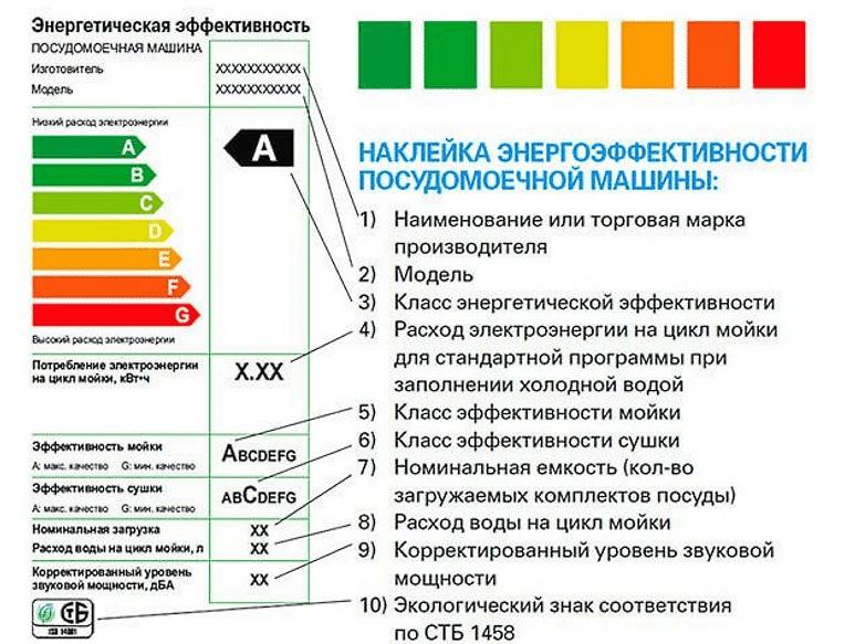 Наклейка энергоэффективности ПММ