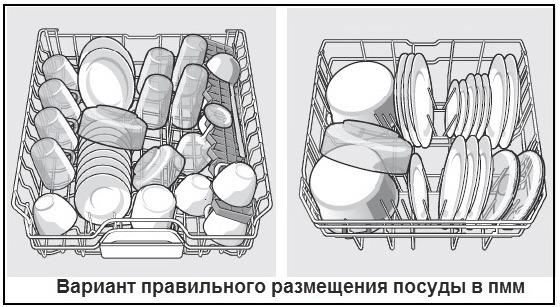 Варианты правильного размещения посуды в ПММ