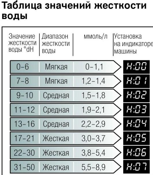 Таблица значений жесткости воды