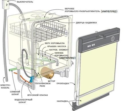 Устройство и основные узлы посудомоечной машины