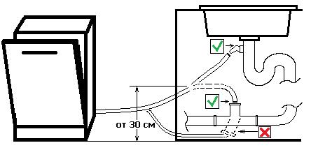Схема правильного подключения слива с ПММ