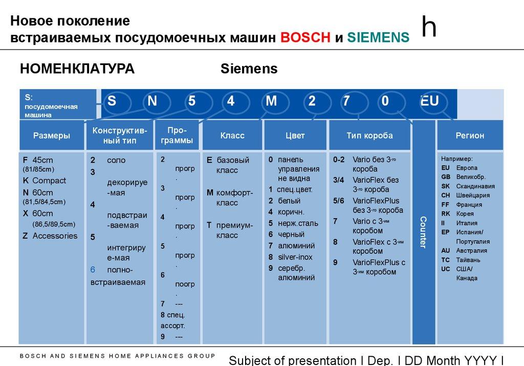 Таблица расшифровки маркировки моделей ПММ