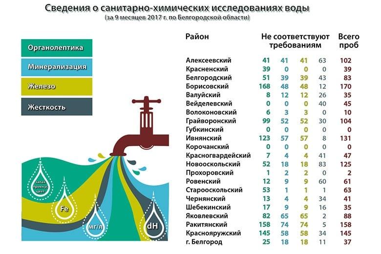 Таблица свойств воды в Белгородской области