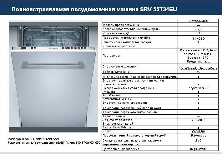 Параметры посудомоечной машины