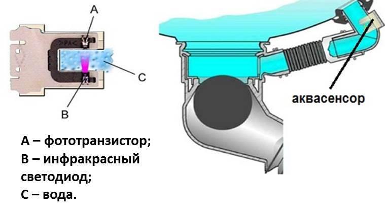 Устройство аквасенсора