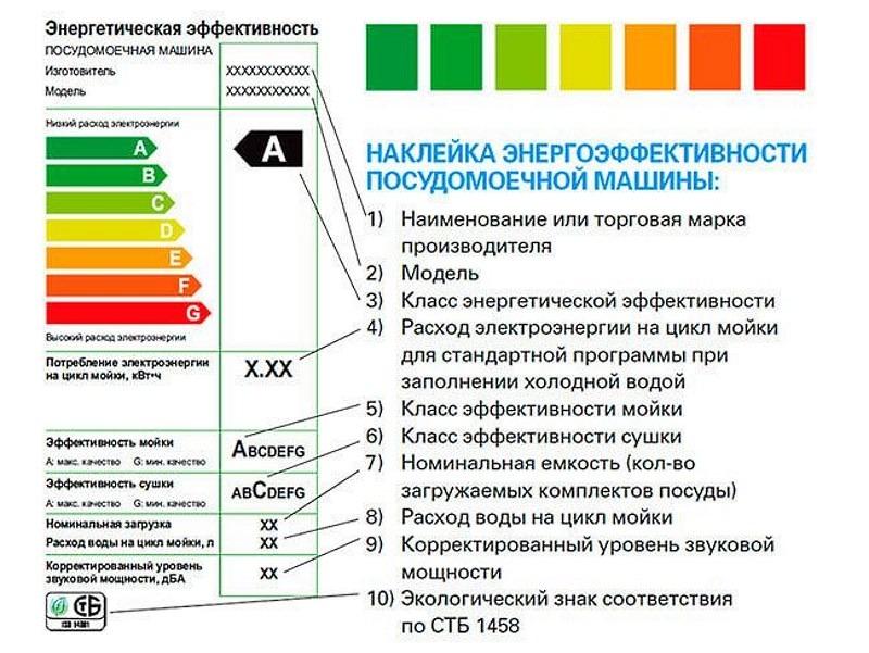 Таблица классов энергоэффективности