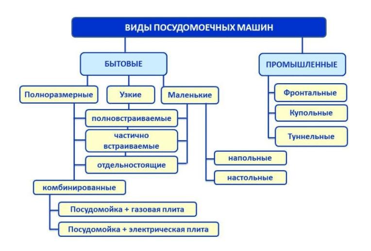 Классификация посудомоечных машин