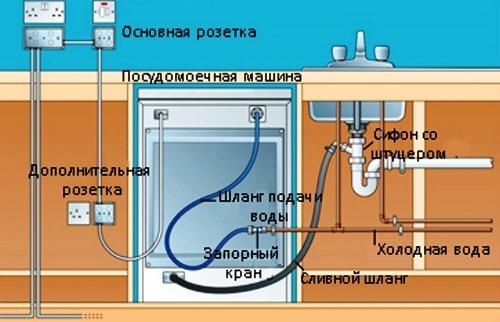 Подключение дренажной системы