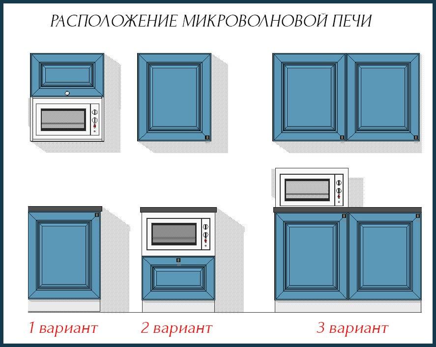 Схема расположения СВЧ печи
