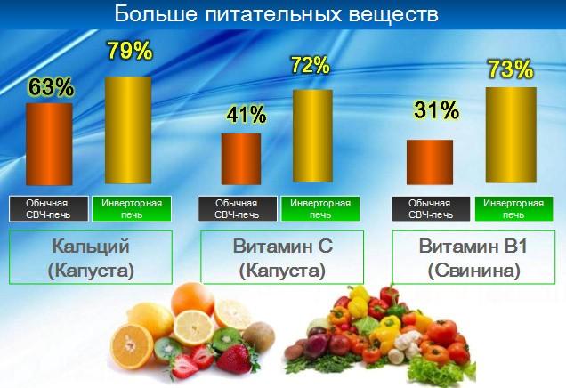 Сохранение витаминов при готовке в разных видах СВЧ